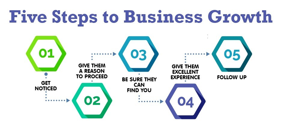 Use These Five Steps to Grow Your Business